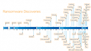 Diagrama de Ransomware Discoveries